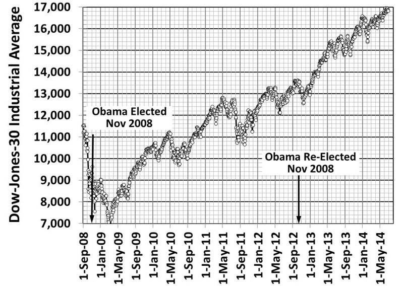 Dow Jones during Obama1