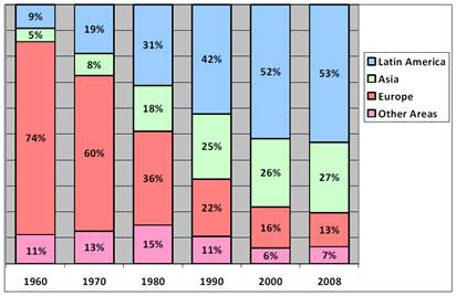 The % of Foreign-Born in the US since 1960.