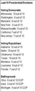 statesvotingpattern